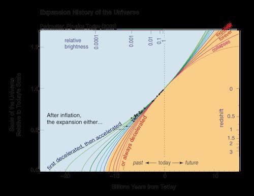 Esta figura mostra como os dados observacionais (os pontos a preto) se sobrepõem na linha que descreve a evolução de um Universo que desacelerou no passado e que recentemente começou a acelerar.