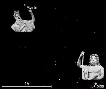 Encontro entre Marte (alaranjado) e Júpiter com algumas das suas luas (verde) na madrugada dia 18. O campo de visão na figura corresponde ao diâmetro aparente da lua e sensivelmente a uma amplificação de aprox. 70x. Ressalvando eventuais alucinações por indigestão alimentar, as estátuas romanas de Marte e Júpiter, inseridas na figura, não deverão aparecer na vista com binóculo ou telescópio.